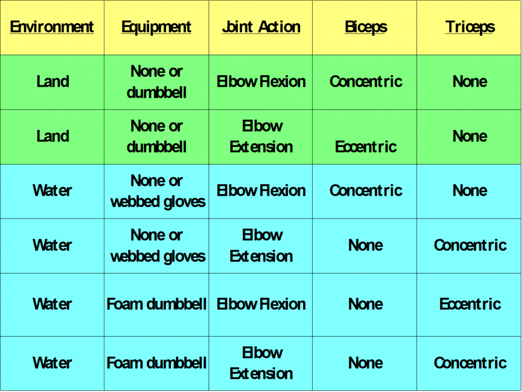 Table explaining elbow flexion / extension muscle contraction - water vs land