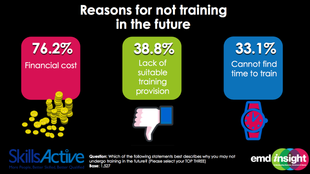Image showing the top three reasons why group exercise instructors don't take future training taken from the EMD UK Working in Fitness Survey 2016