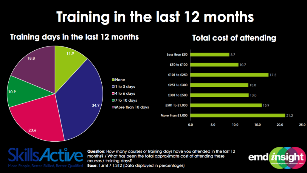 Image showing training statistics from the 2016 Working in Fitness Survey