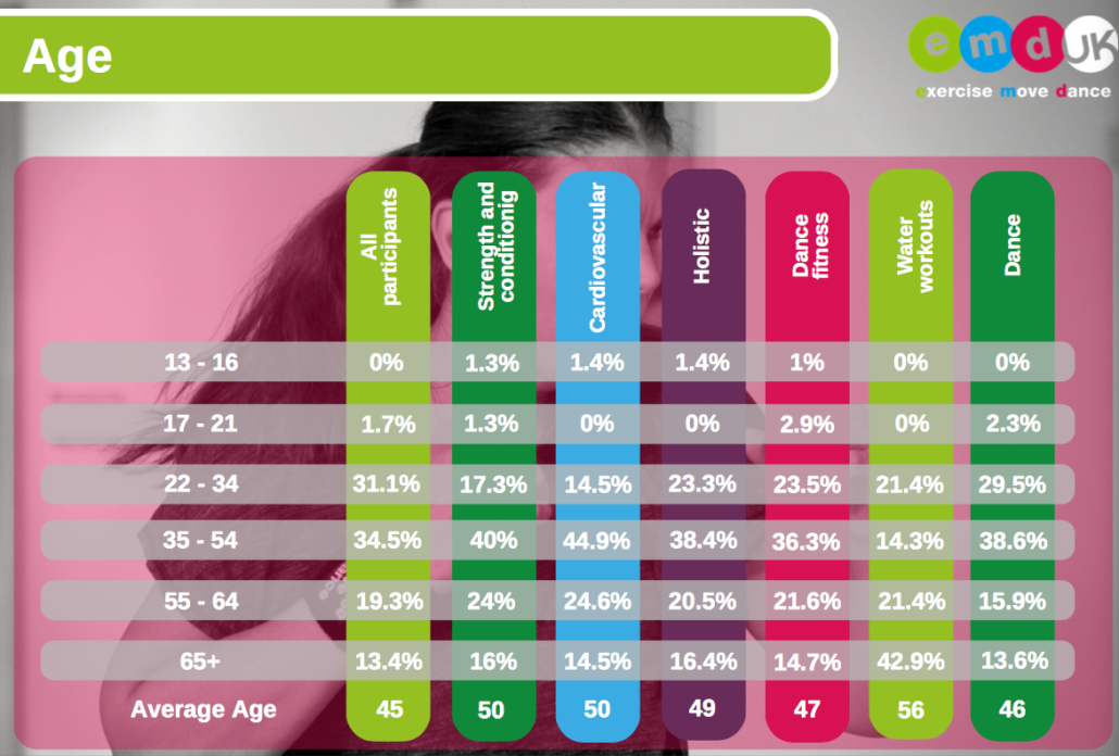 Image showing the age split in different types of group exercise cited from the EMD UK Participant Survey 2016