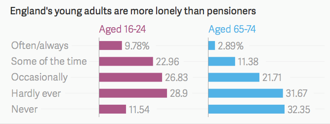 Graph showing England's young adults are more lonely than pensioners