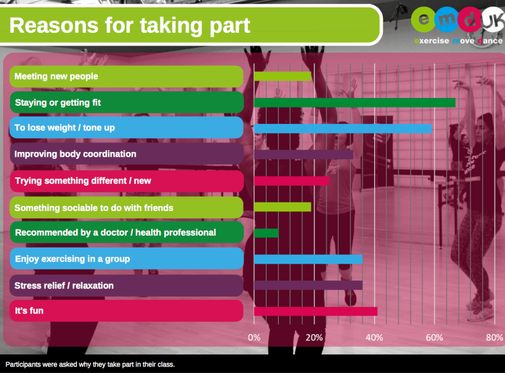 Graph showing the reasons why people take part in group exercise