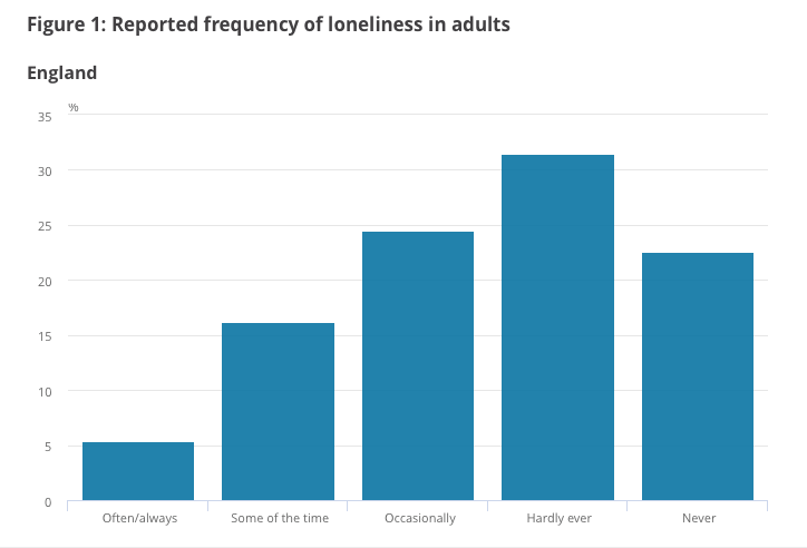 Graph showing the reported frequency of loneliness in adults