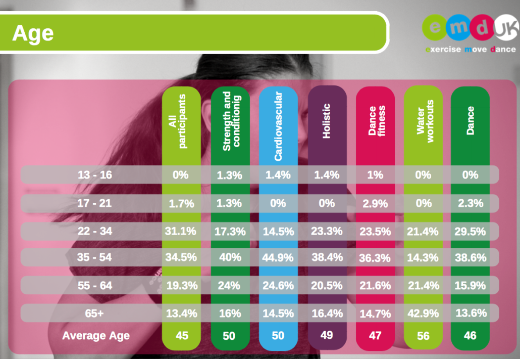 Graph showing what age group exercise participants are