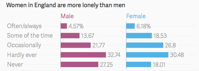 Graph showing women in England are more lonely than men