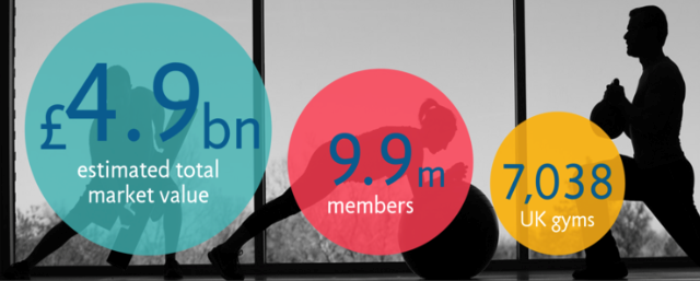 Image showing the estimated fitness market value, the number of members and the number of gyms