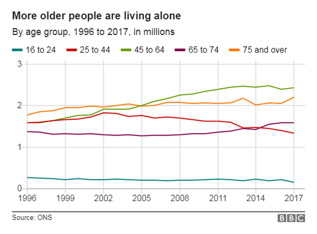 Graph showing the number of adults living alone in the UK